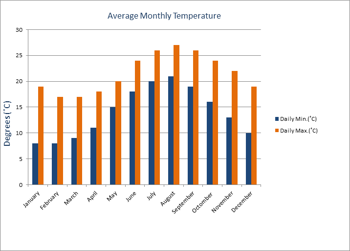 Average Monthly Temperature
