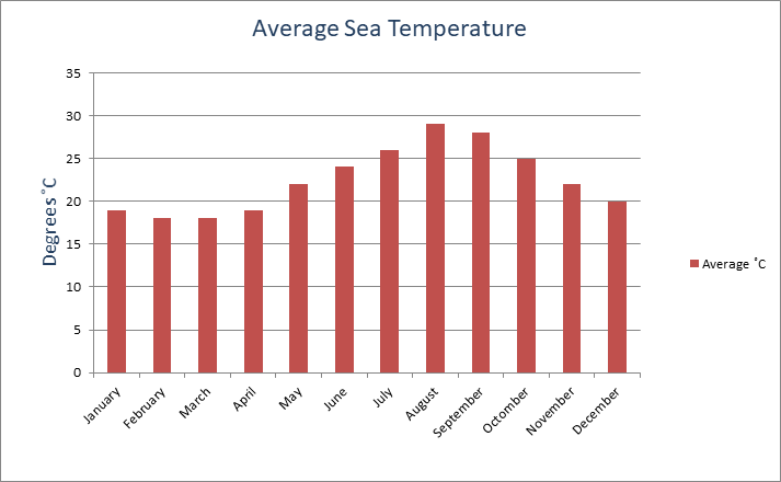 Average Sea Temperature